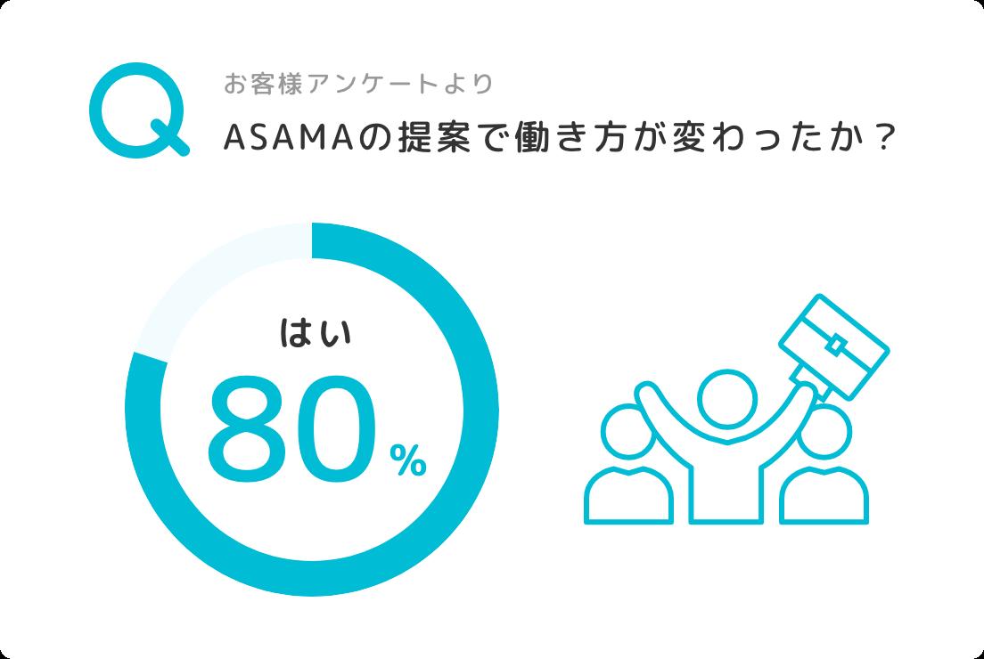 ASAMAの提案で働き方が変わったか?