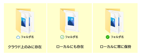 ファイルやフォルダの状態はアイコンで表示されます