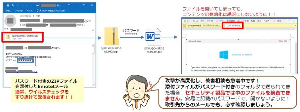 (図解)パスワード付きのZIPファイルを添付したEmotet(エモテット)メール、通常ウイルスチェックをすり抜けて受信されます
