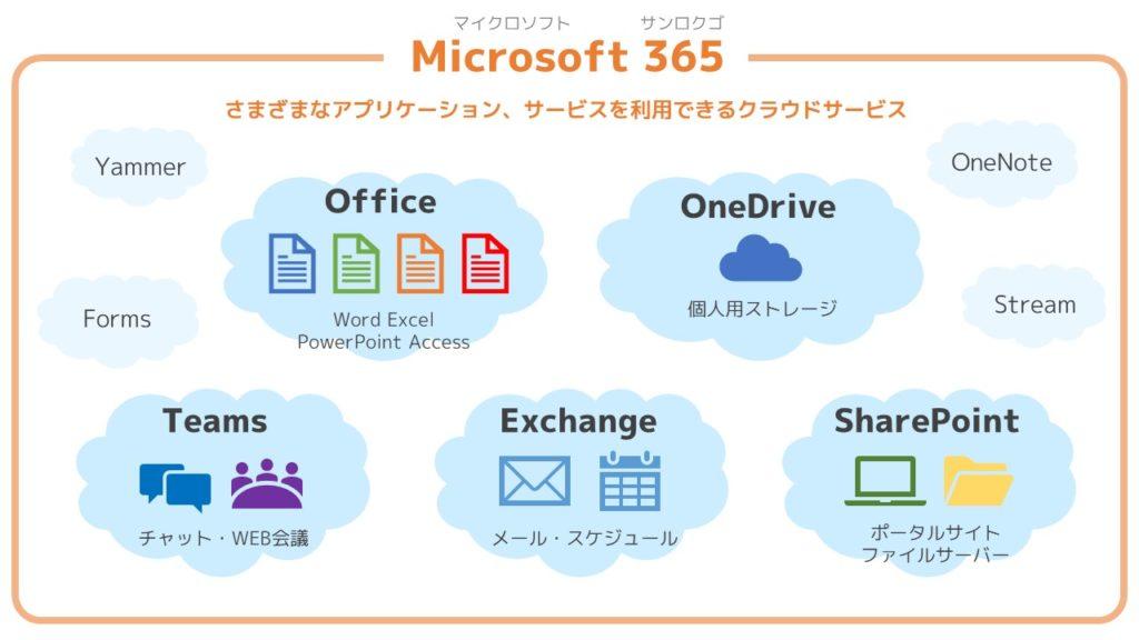 図解「Microsoft 365」