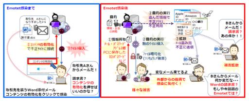(図解)Emotet感染までと感染後