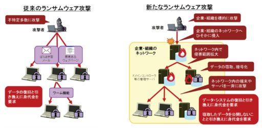 従来の/新たなランサムウェア攻撃の差異