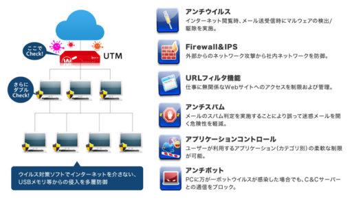 図解:UTMの機能