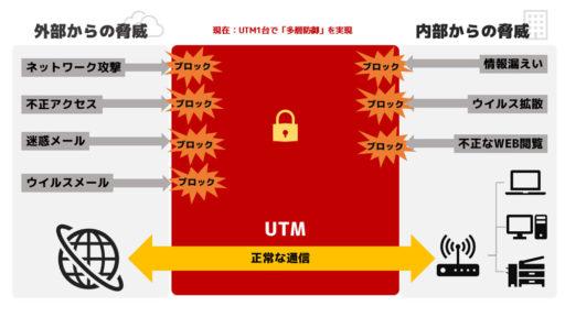 UTM登場後:UTM1台で「多層防御」を実現