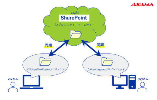 SharePoint同期の仕組み