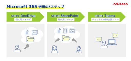 中小企業の「Microsoft 365」活用におすすめの3つのステップ