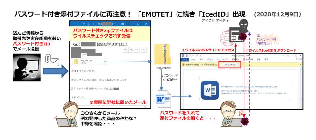 パスワード付き添付ファイルに再注意! 「EMOTET」に続き「IcedID」出現(セキュリティーニュースレターVol.67)