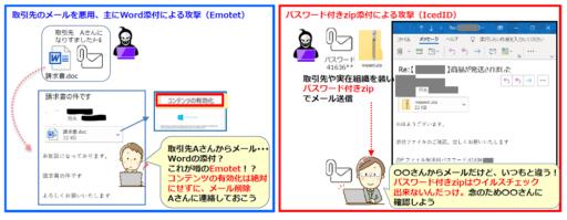 (図解)EmotetとIcedID攻撃パターン