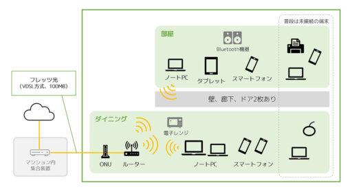簡易ネットワーク構成図