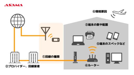 回線速度を決める要素:回線の種類