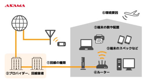 回線速度を決める要素:プロバイダー、回線業者