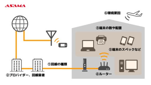 回線速度を決める要素:端末のスペックなど