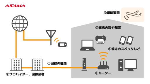 回線速度を決める要素:環境要因