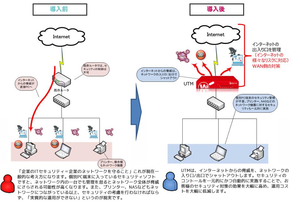 最新のセキュリティ情報を自動取得し、ネットワーク全体の出入り口を防御