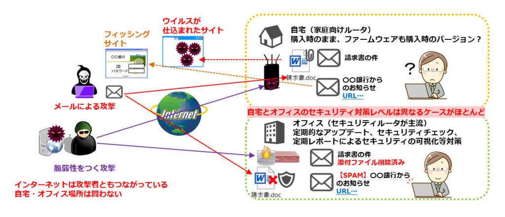 インターネット上の脅威は、自宅、オフィス問わず・・・対策の確認を