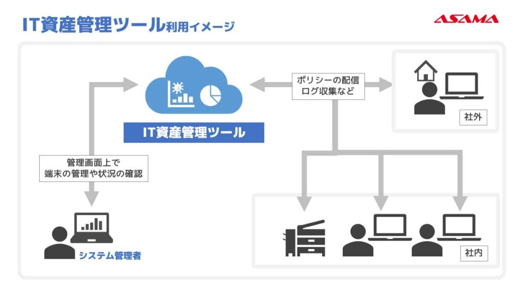 IT資産管理ツール利用イメージ